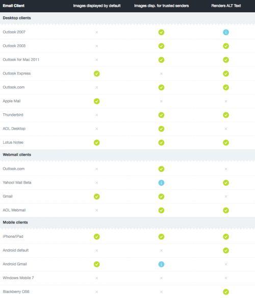 Gmail, Outlook, Yahoo és a többiek, avagy hogyan optimalizáld a leveled különbözõ e-mail kliensekre