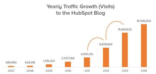 Több blogos forgalmat szeretne? Összpontosítson listája növelésére!